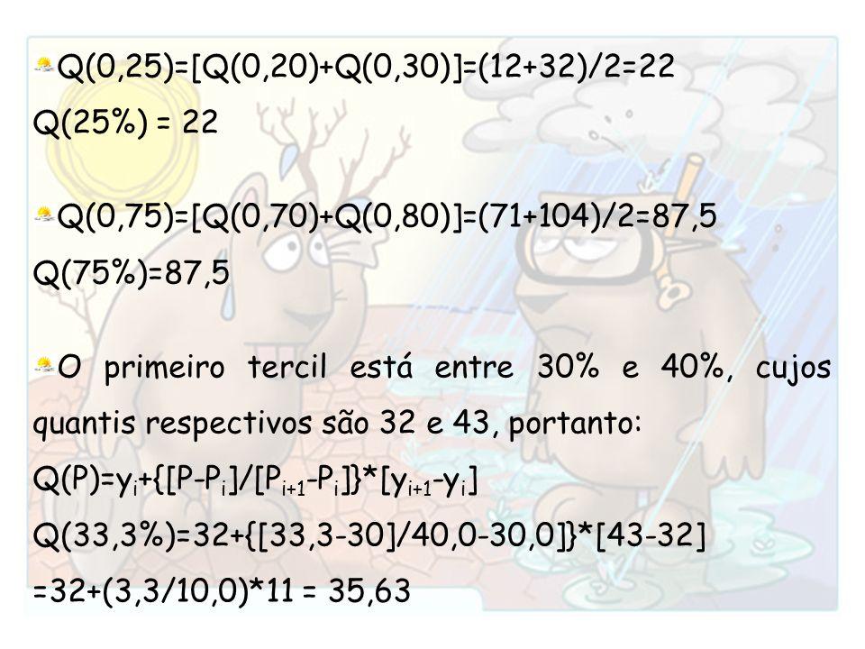 Q(0,25)=[Q(0,20)+Q(0,30)]=(12+32)/2=22 Q(25%) = 22. Q(0,75)=[Q(0,70)+Q(0,80)]=(71+104)/2=87,5. Q(75%)=87,5.